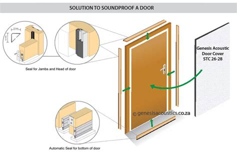 soundproofing around door frames door soundproof although it is covered by a molding the