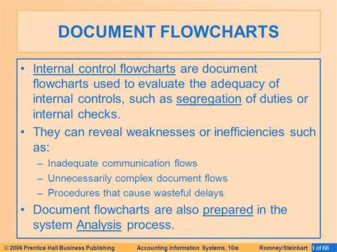 document flowcharts system development and documentation techniques ppt