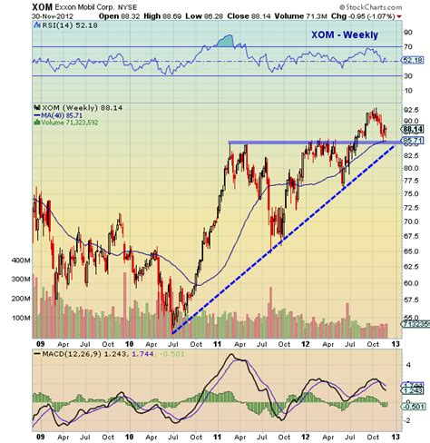 mobile stock charts exxon mobil xom stock chart update see it market