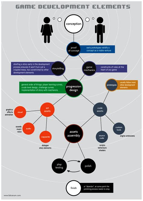design elements of a game common elements to most game development processes game