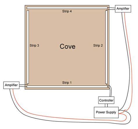 how to install led cove lighting dongsenled co ltd