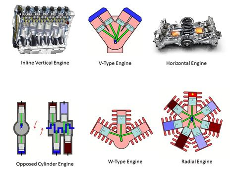 Car Engine Types And Classification by Different Types Of Engine Mechanical Booster