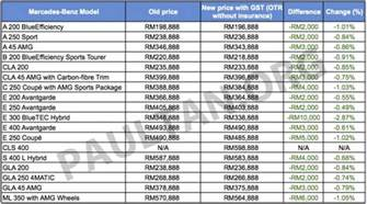 Mercedes Gla Price List Gst Mercedes Malaysia S New Prices Mostly Cheaper