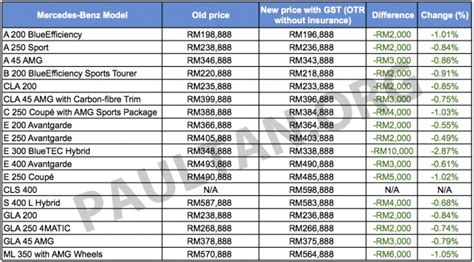 mercedes price list gst mercedes malaysia s new prices mostly cheaper