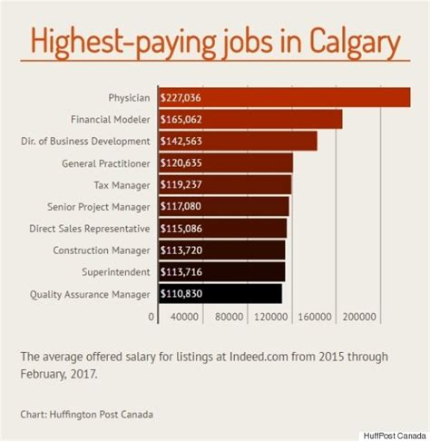 best paying jobs the top paying jobs that are hiring in canada s major cities