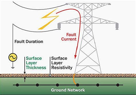 grounding layout definition earthing in electrical network purpose methods and