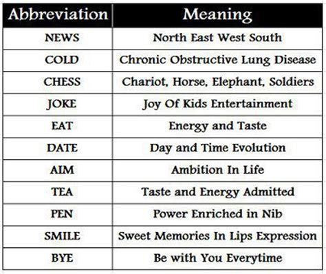 L Of Knowledge Meaning by Abbreviations Acronyms Visit Us At Www Yesiknowthat