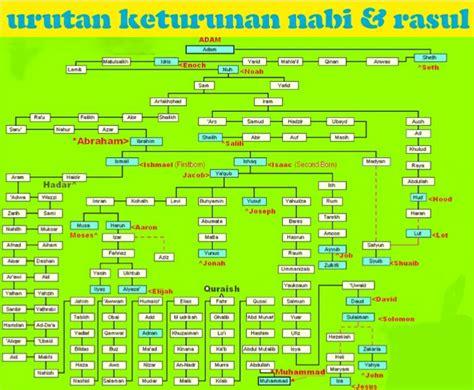 Kisah Nabi Rasul 5 Dawud Sulaiman Ilyas Ilyasa nama nama nabi dan rasul allah belajar islam