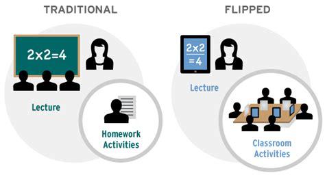 Flipped Classroom Tools Benefits Of Flipped Classroom