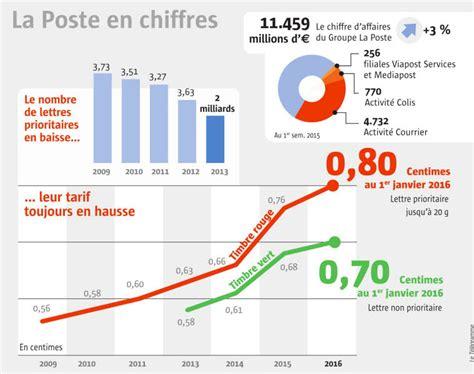 augmentation prix du timbre vert le t 233 l 233 gramme economie la poste nouvelle hausse du prix du timbre