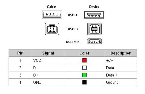 pin layout for usb usb 2 0 3 0 3 1 connectors pinouts