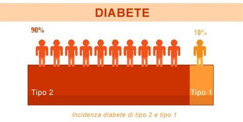 alimenti diabete tipo 2 diabete di tipo 2 non insulino dipendente