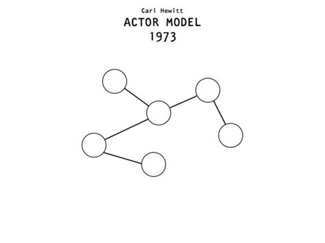 actor model carl hewitt references for quot the future of programming quot
