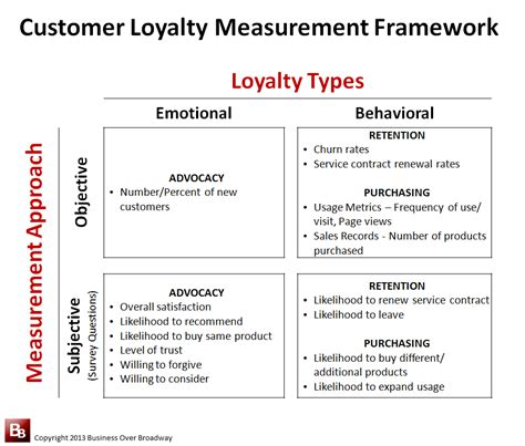Good Resume Objectives Healthcare by Customer Loyalty Measurement Framework Business Over Broadway
