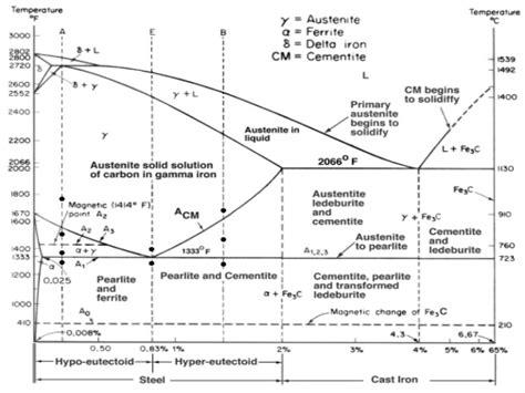pearlite phase diagram phase diagram