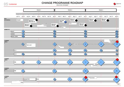 benefits map template change programme roadmap transitions kpis benefits