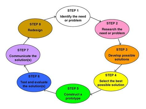 design engineer process engineering design process steps google search science