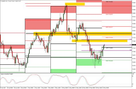 swing trading technical analysis nzdjpy swing trade technical analysis forex today