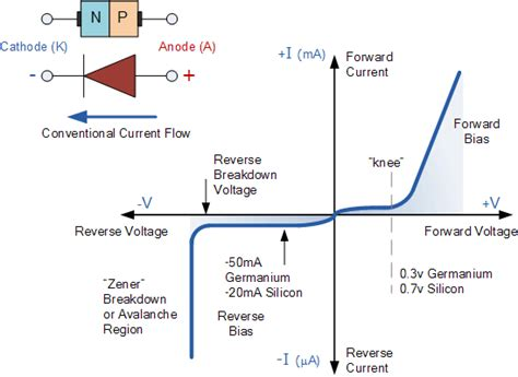 diode forward bias curve pn junction diode and diode characteristics
