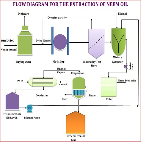 flow process diagram http www thirdgen org forums electronics 587083 c wiring