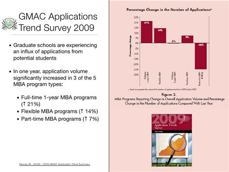 Gmac Mba Trends by Social Media Marketing For Business Schools