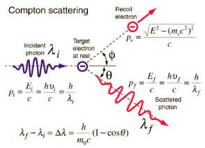 Compton Wavelength Of Proton Compton Scattering Nuclear Power