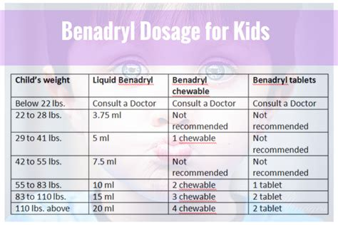 benadryl dosage for what should be the benadryl dosage for