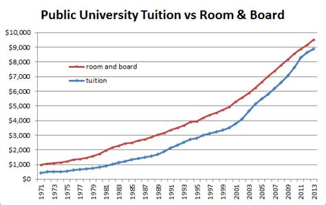 room and board costs cost of college room and board time 1971 to 2013 free by 50
