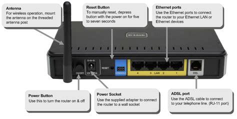 Modem Adsl D Link Dsl 2640b modem wireless d link dsl 2640b