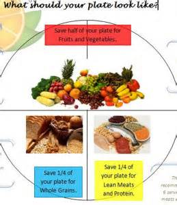 healthy plate diagram what you eat wanabfitnow