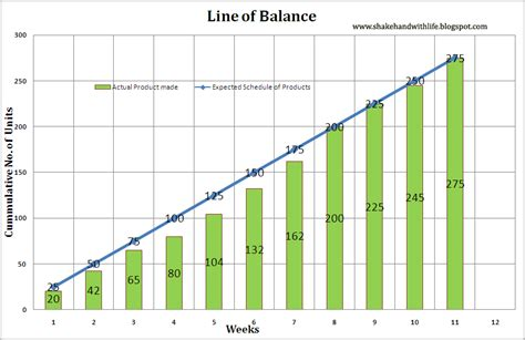 line balancing template shakehand with line balancing vs line of balance