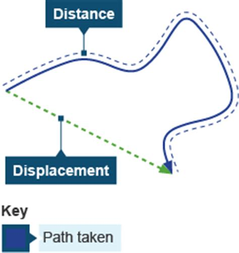 distance travelled map gcse bitesize forces and motion
