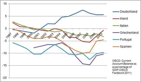 griechenland seit wann in der eu file ausgew 228 hlte leistungsbilanzsalden relativ zum bip in