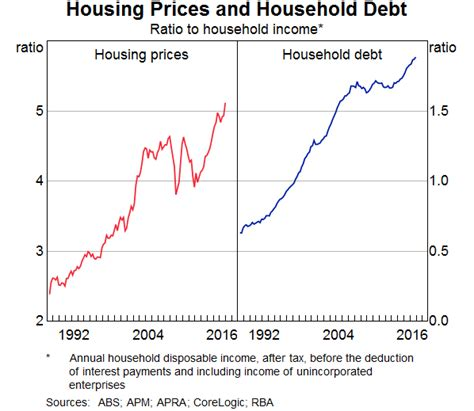 lowest housing prices in usa household debt housing prices and resilience speeches rba