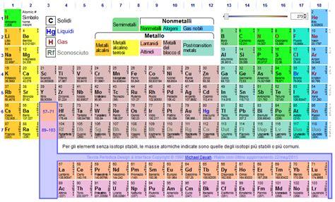 tavola degli elementi chimici tavola periodica matematomi