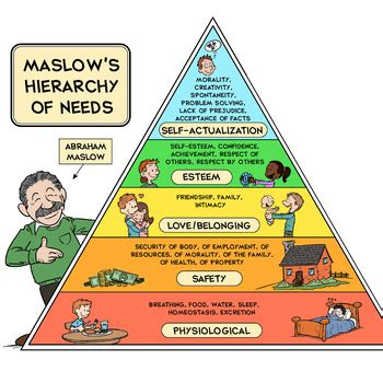 maslow's hierarchy of needs printable poster by tim van de