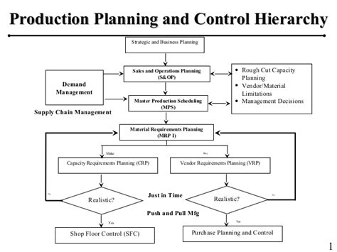 product layout for production planning and control production planning hierarchy