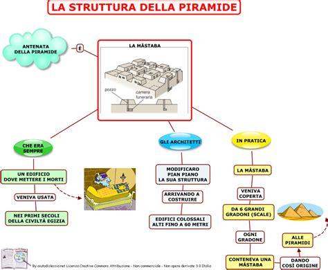 scienza e tecnologia alimentare 04 la struttura della piramide png 1049 215 864 storia