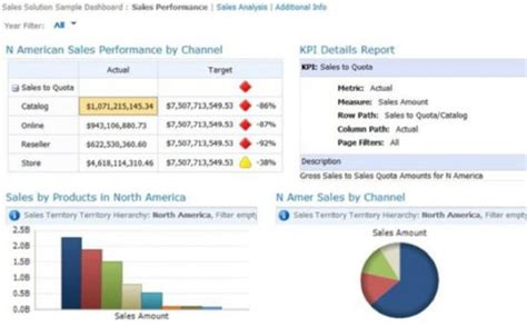 ssrs sle reports 2008 r2 driving business performance through kpi dashboards it pro