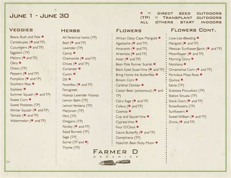 zone 7 gardening calendar 262 best images about garden journal on
