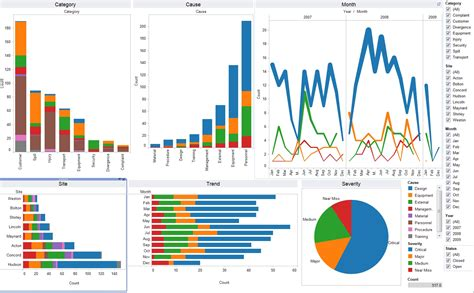 tableau templates 10 best kpi dashboard templates to keep strategy on track