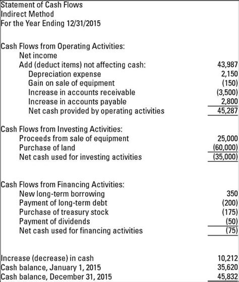 financial statement example the cash flow statement