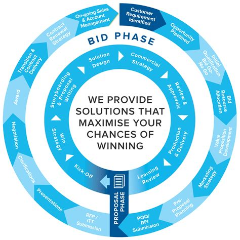 bid uk take the bid lifecycle challenge now ready to win