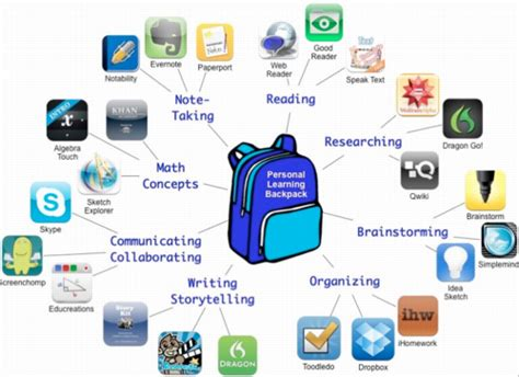 design guidelines for learner centered handheld tools personalize learning toolkit