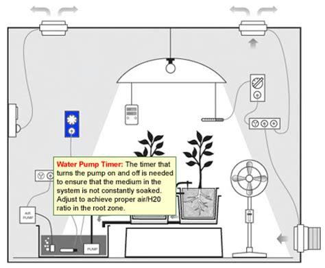 Grow Room Ventilation by Indoor Grow Room Pics