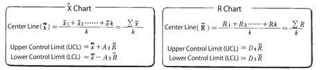 understanding control charts minitab express