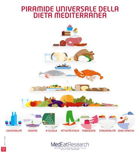 dieta alimentare la piramide alimentare come funziona