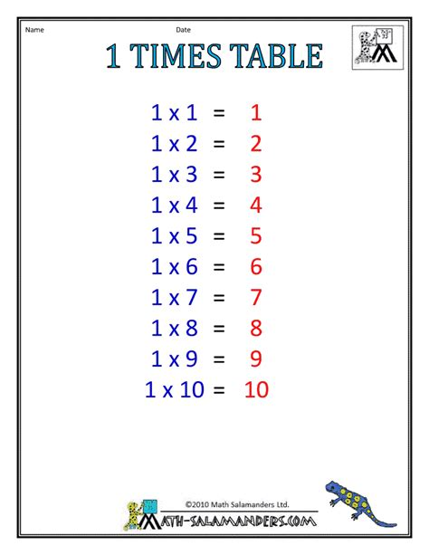 1 times table games 1 times table multiplication times tables times