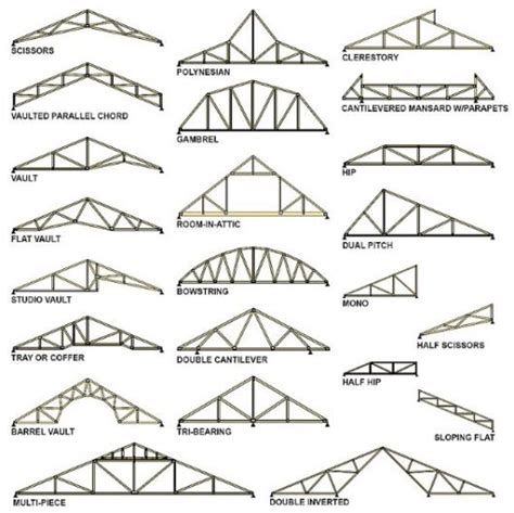 Types Of Ceiling Construction by Which Is Better Roof Trusses Or Stick Framing Part 1