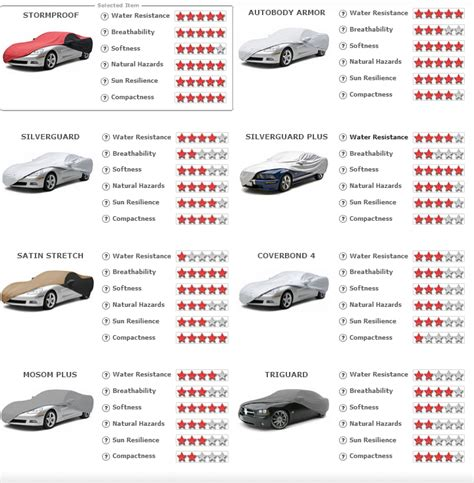 Car Comparison by Car Covers Which One Is The Best For A New Mustang